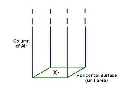 x=roof of extension.